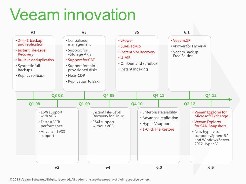 Veeam innovation v1 v3 v5 6.1 Q3 08 Q4 09 Q4 11 Q4 12 Q1 08 Q1 09