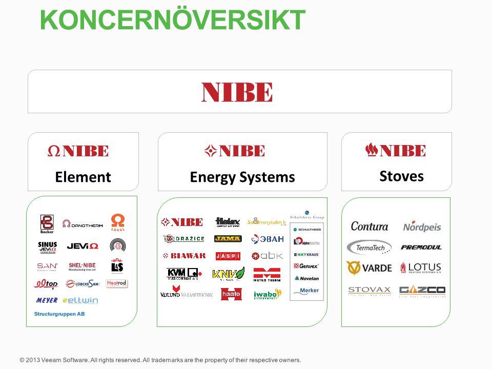 Koncernöversikt Energy Systems Element Stoves 3 affärsområden