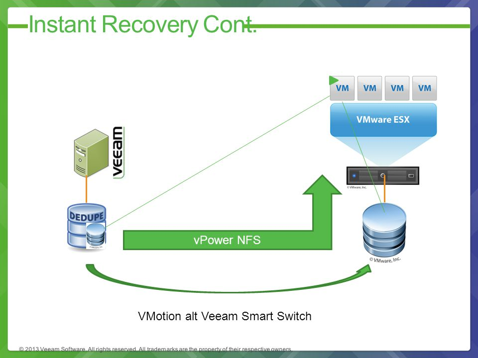 Instant Recovery Cont. vPower NFS VMotion alt Veeam Smart Switch
