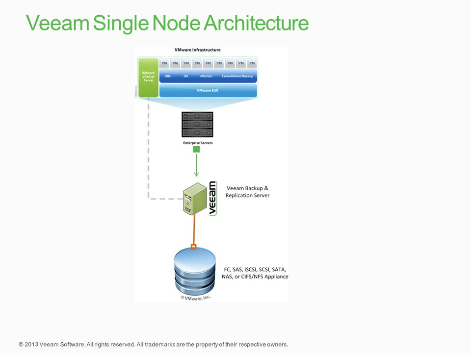 Veeam Single Node Architecture