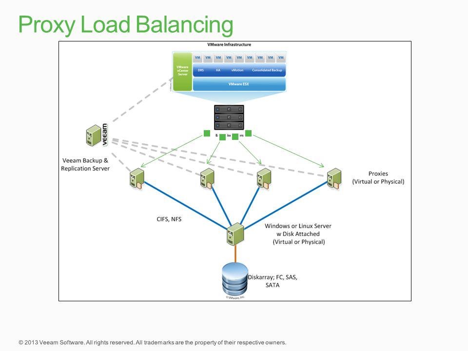 Proxy Load Balancing