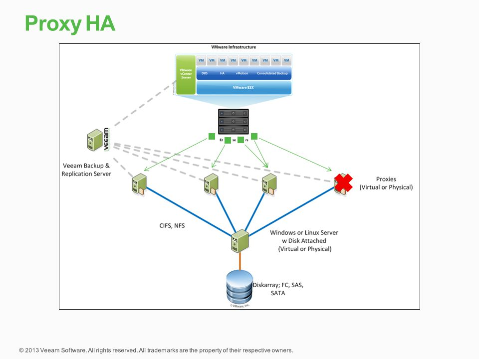 Proxy HA To show load balance and fault tolerance