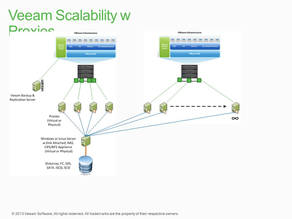 Veeam Scalability w Proxies