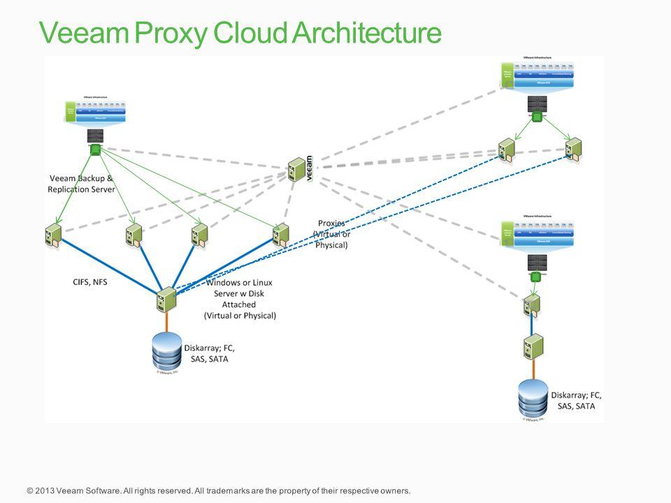 Veeam Proxy Cloud Architecture
