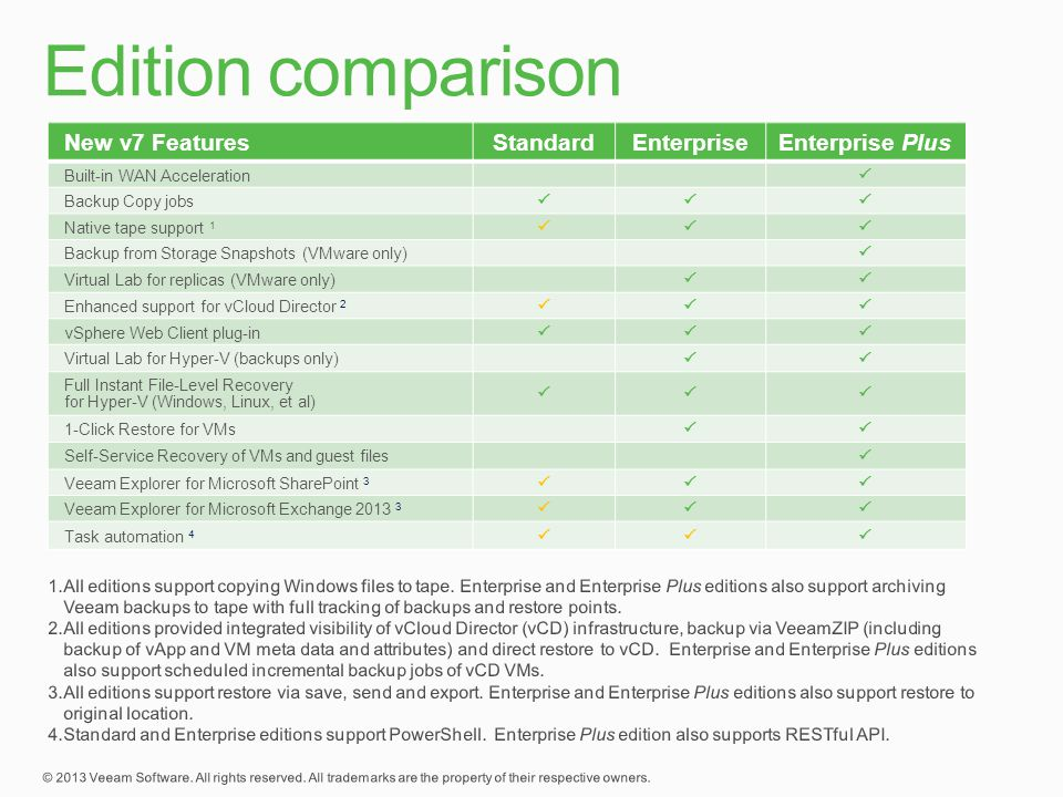 Edition comparison New v7 Features Standard Enterprise Enterprise Plus