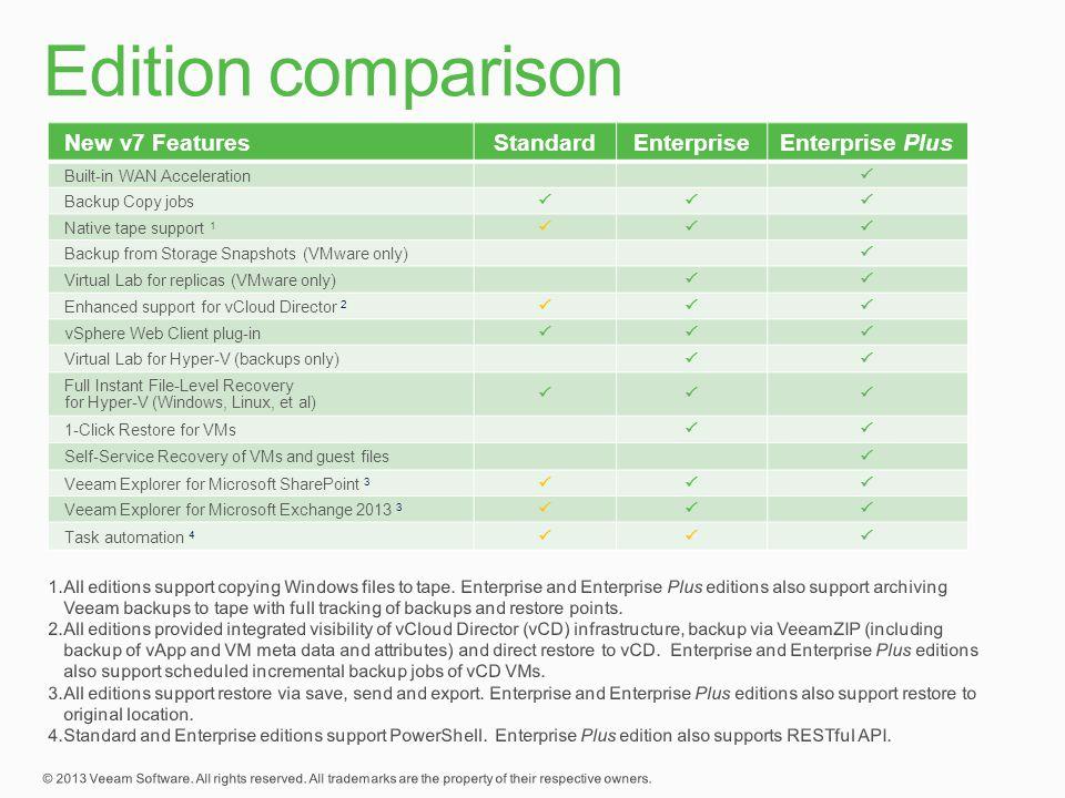 Edition comparison New v7 Features Standard Enterprise Enterprise Plus