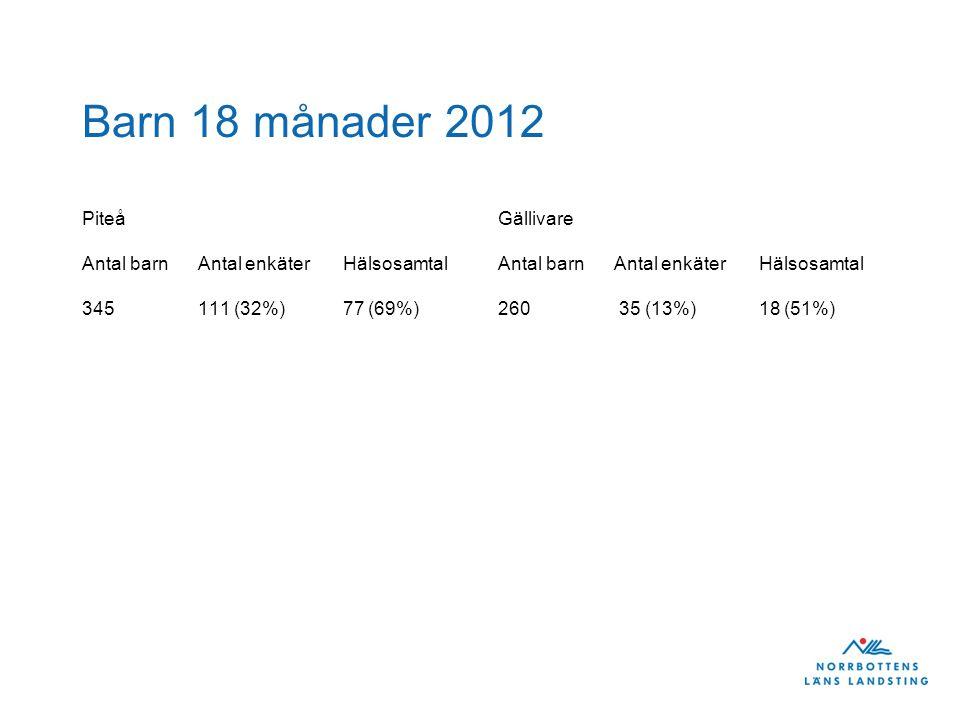 Barn 18 månader 2012 Piteå Antal barn Antal enkäter Hälsosamtal