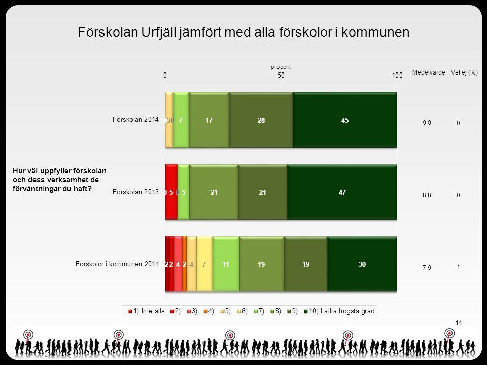 Förskolan Urfjäll jämfört med alla förskolor i kommunen
