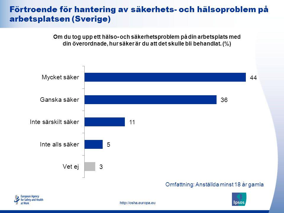 Förtroende för hantering av säkerhets- och hälsoproblem på arbetsplatsen (Sverige)