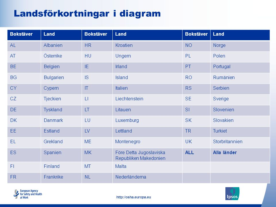 Landsförkortningar i diagram
