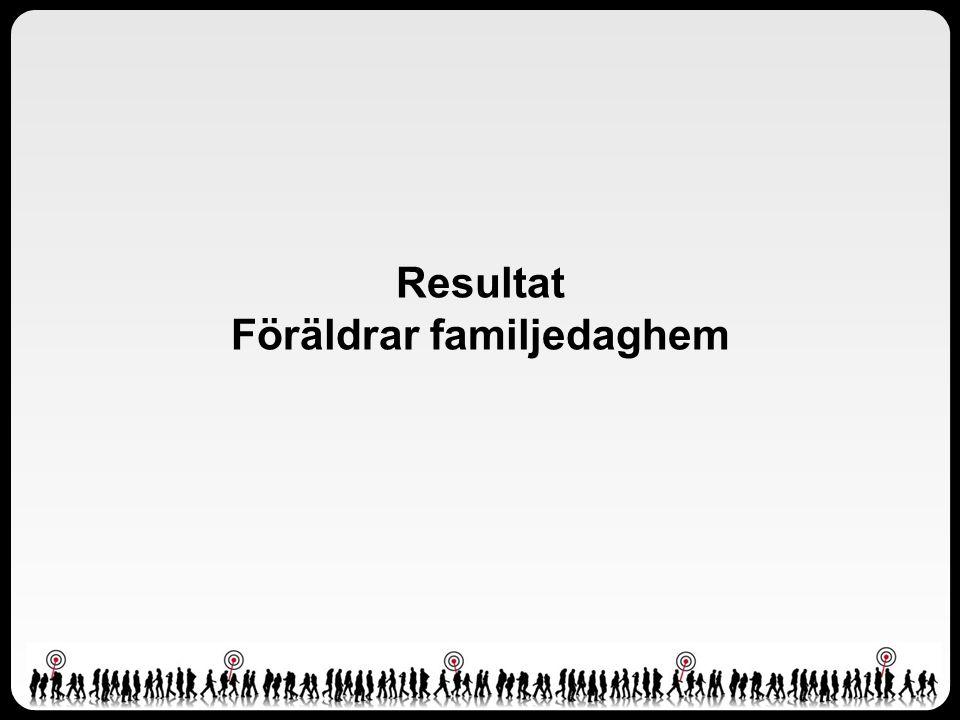 Resultat Föräldrar familjedaghem