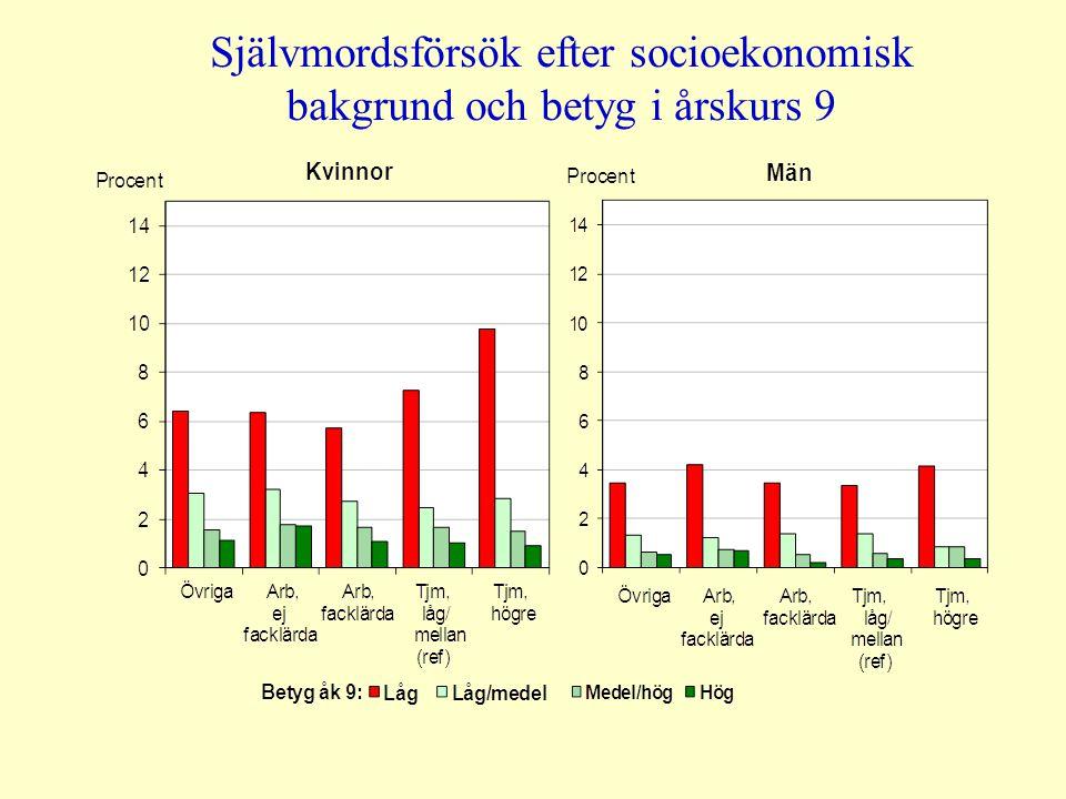 Självmordsförsök efter socioekonomisk bakgrund och betyg i årskurs 9