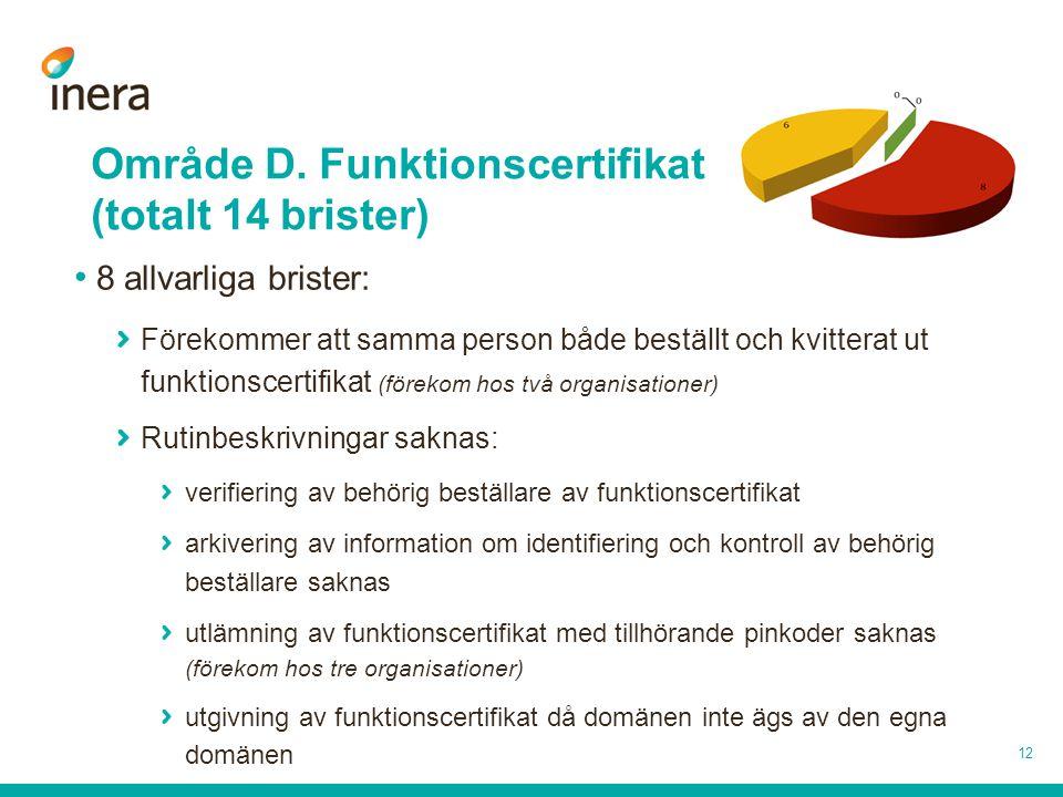 Område D. Funktionscertifikat (totalt 14 brister)