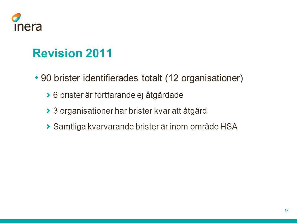 Revision 2011 90 brister identifierades totalt (12 organisationer)
