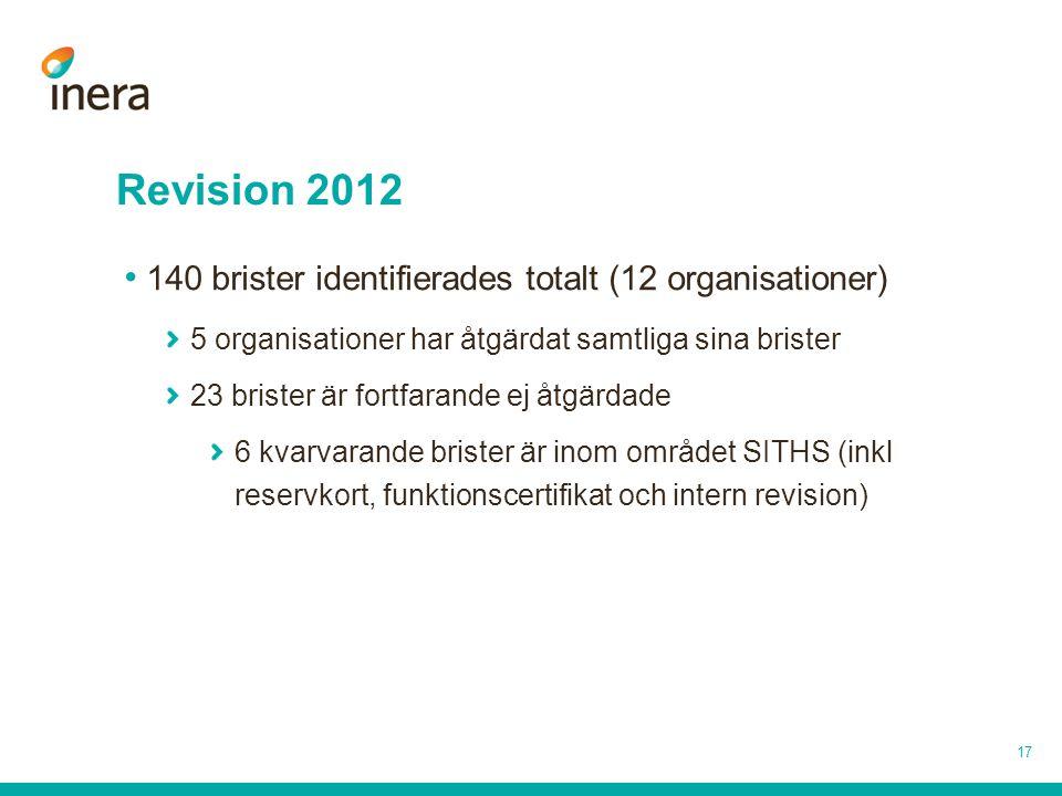 Revision 2012 140 brister identifierades totalt (12 organisationer)