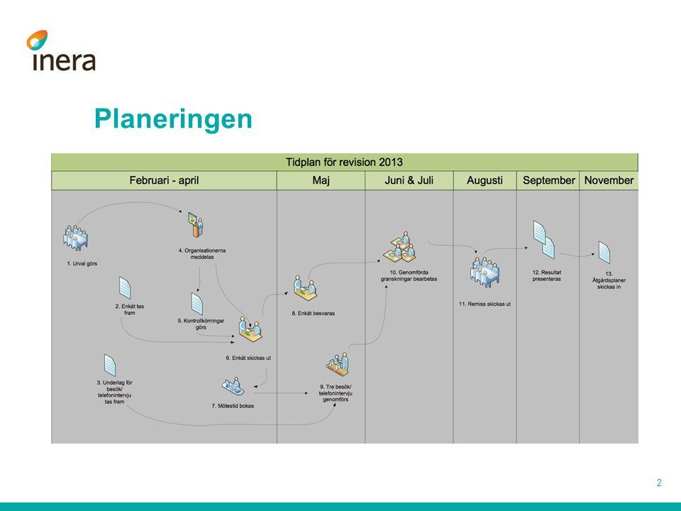 Planeringen