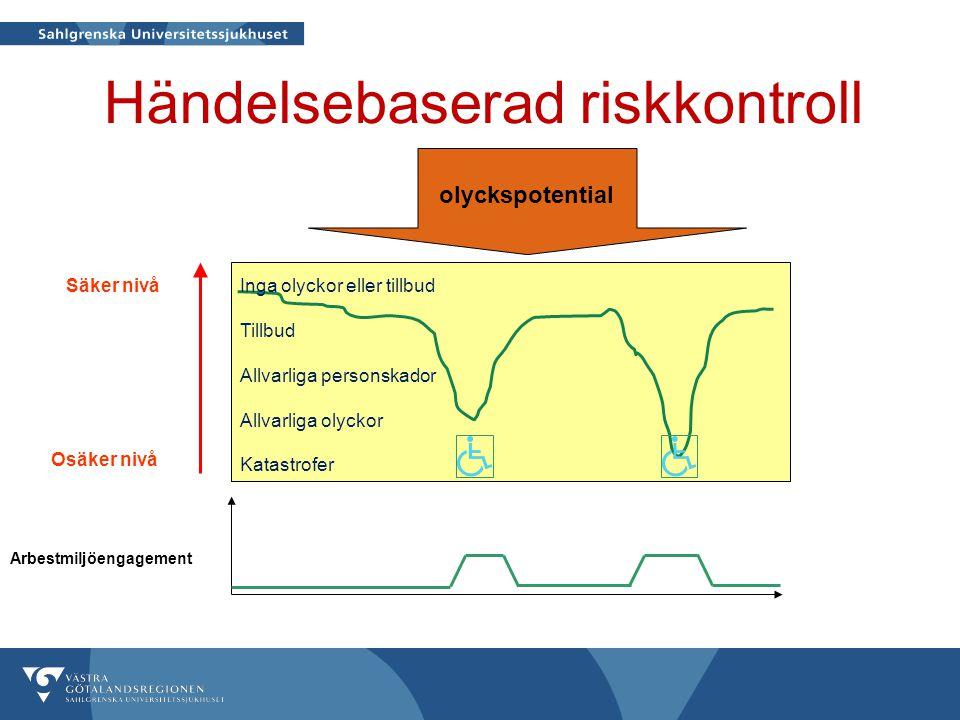 Händelsebaserad riskkontroll
