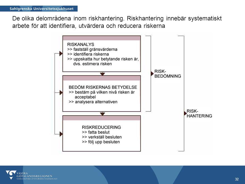 De olika delområdena inom riskhantering