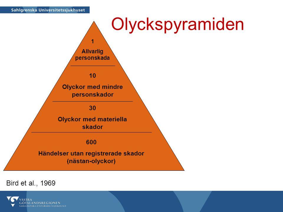 Olyckspyramiden Bird et al., 1969 10 Olyckor med mindre personskador