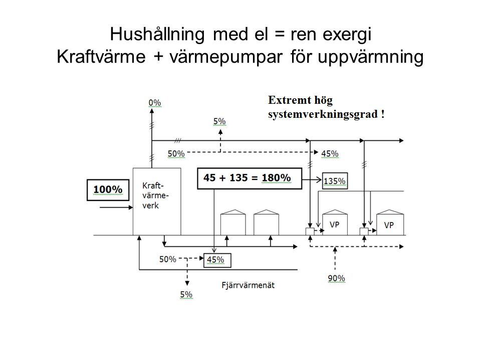 Hushållning med el = ren exergi Kraftvärme + värmepumpar för uppvärmning