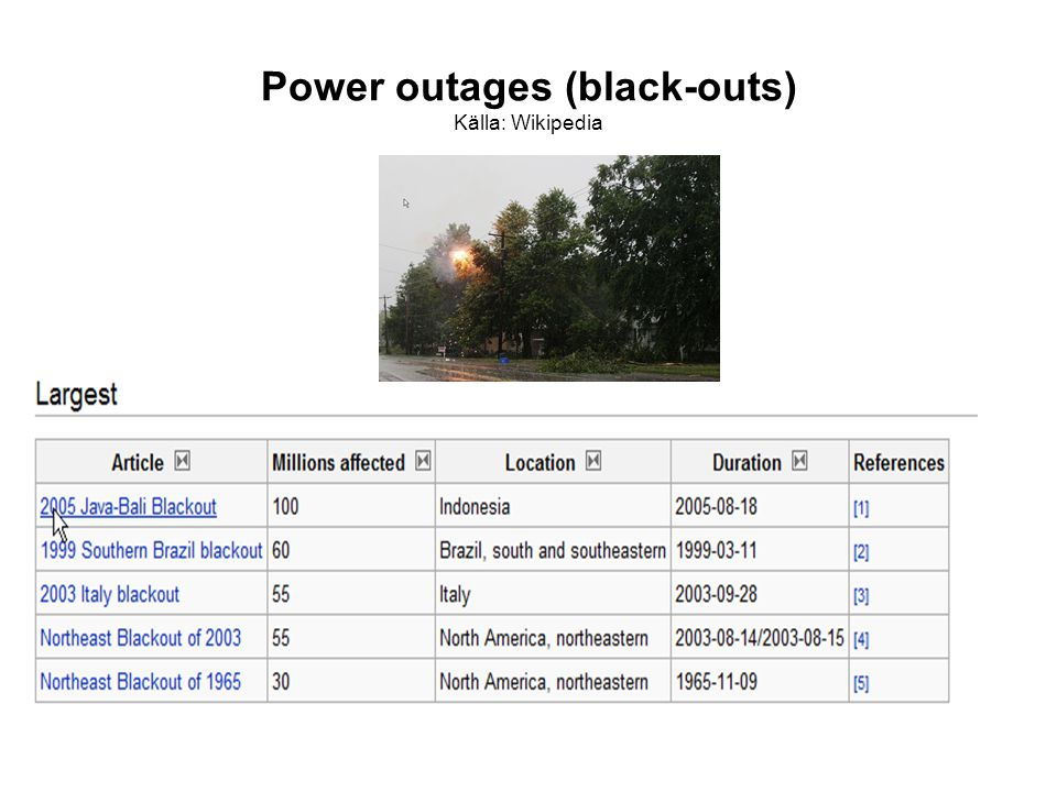 Power outages (black-outs) Källa: Wikipedia