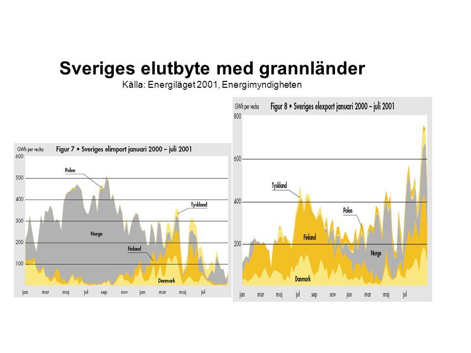 Sveriges elutbyte med grannländer Källa: Energiläget 2001, Energimyndigheten