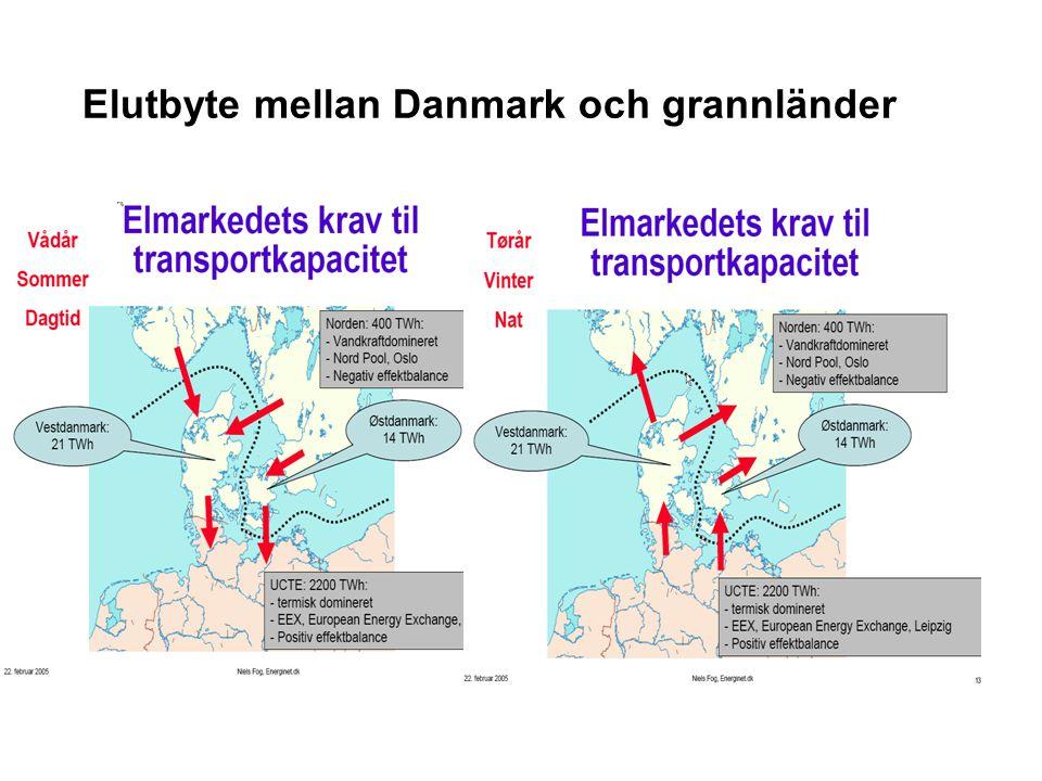Elutbyte mellan Danmark och grannländer
