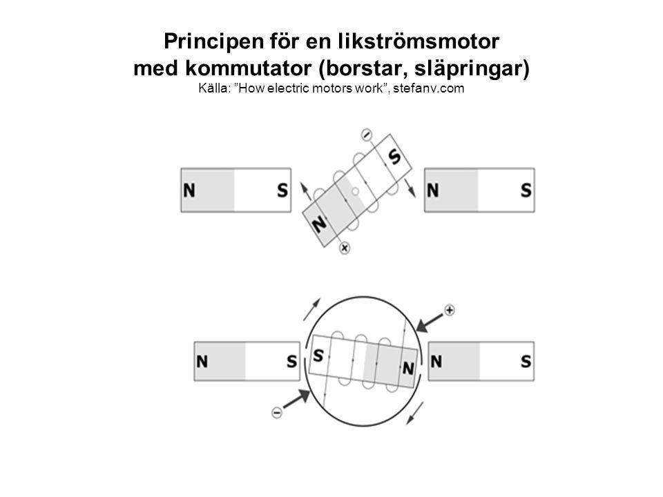 Principen för en likströmsmotor med kommutator (borstar, släpringar) Källa: How electric motors work , stefanv.com