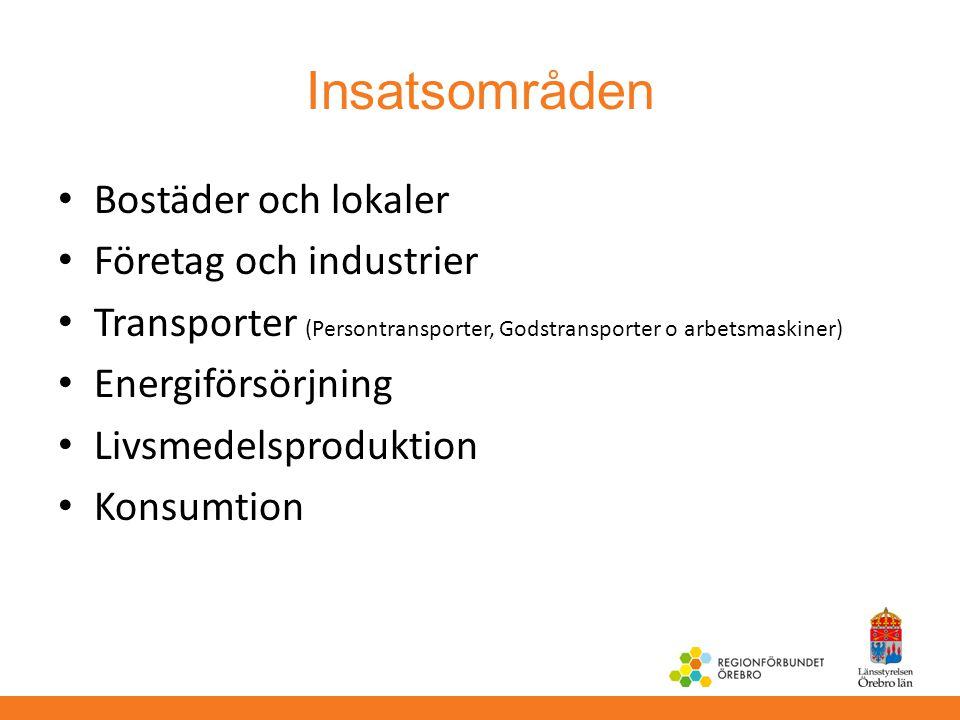 Insatsområden Bostäder och lokaler Företag och industrier
