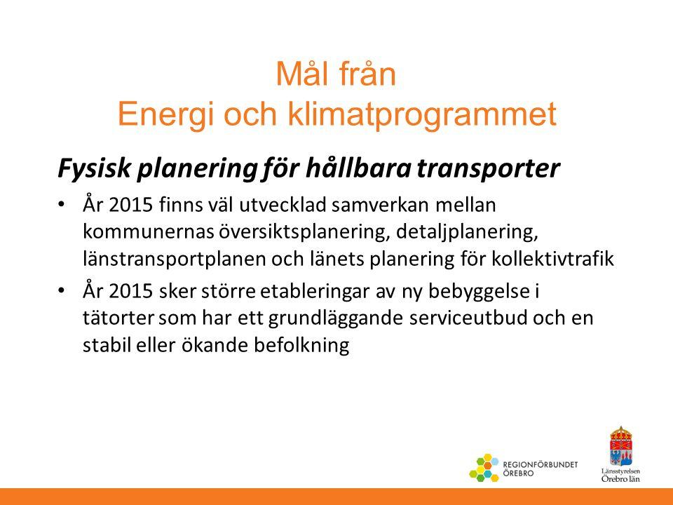 Mål från Energi och klimatprogrammet