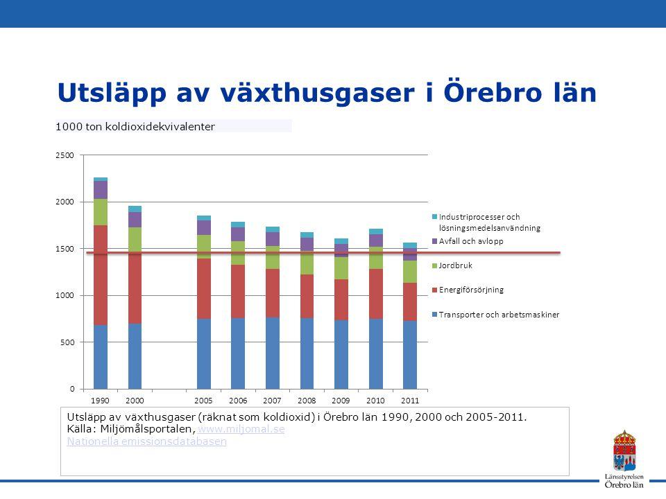 Utsläpp av växthusgaser i Örebro län