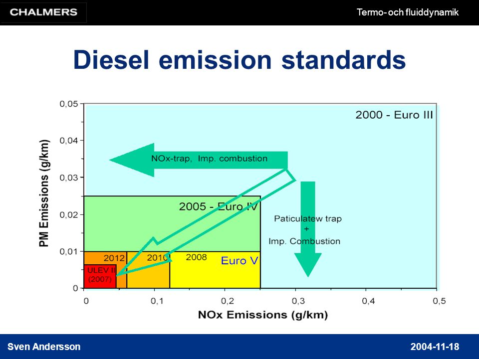 Diesel emission standards