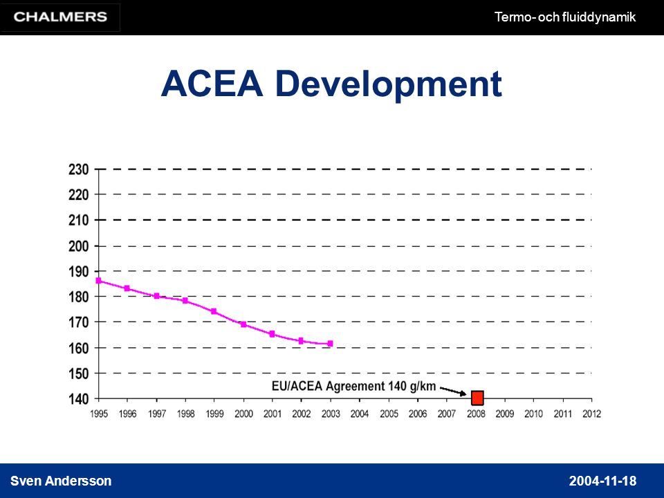 ACEA Development