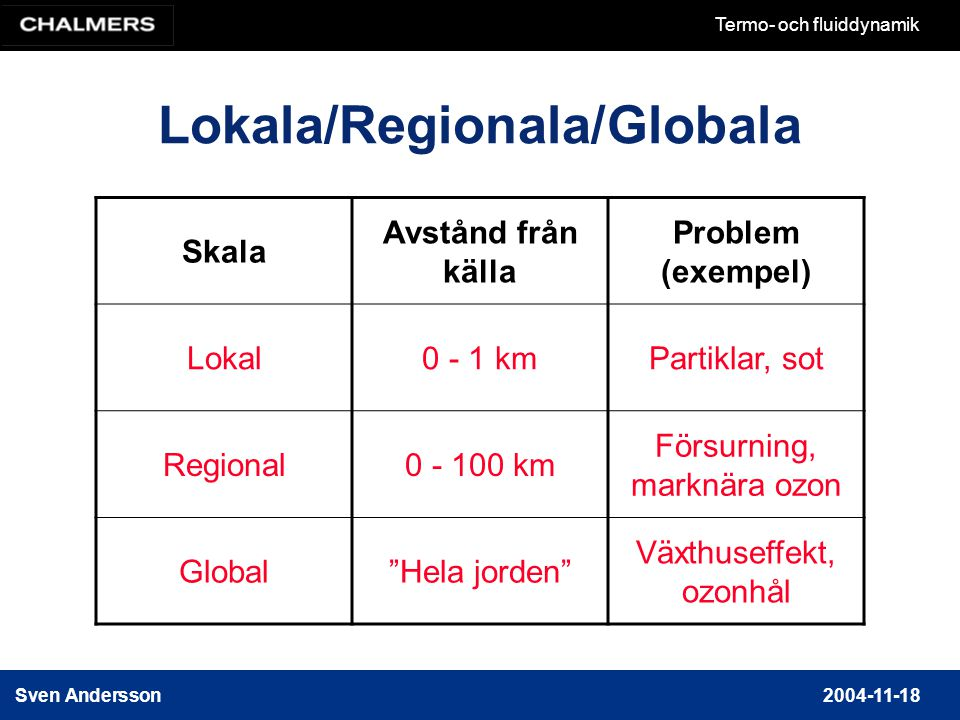 Lokala/Regionala/Globala