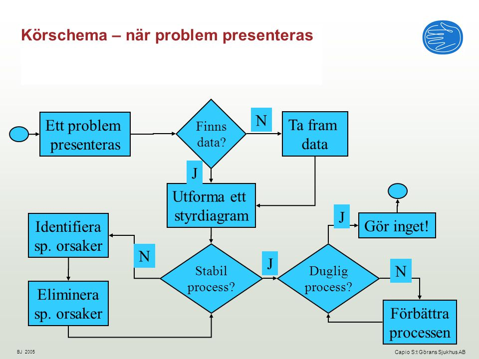 Körschema – när problem presenteras