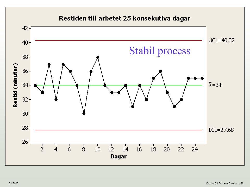 Stabil process