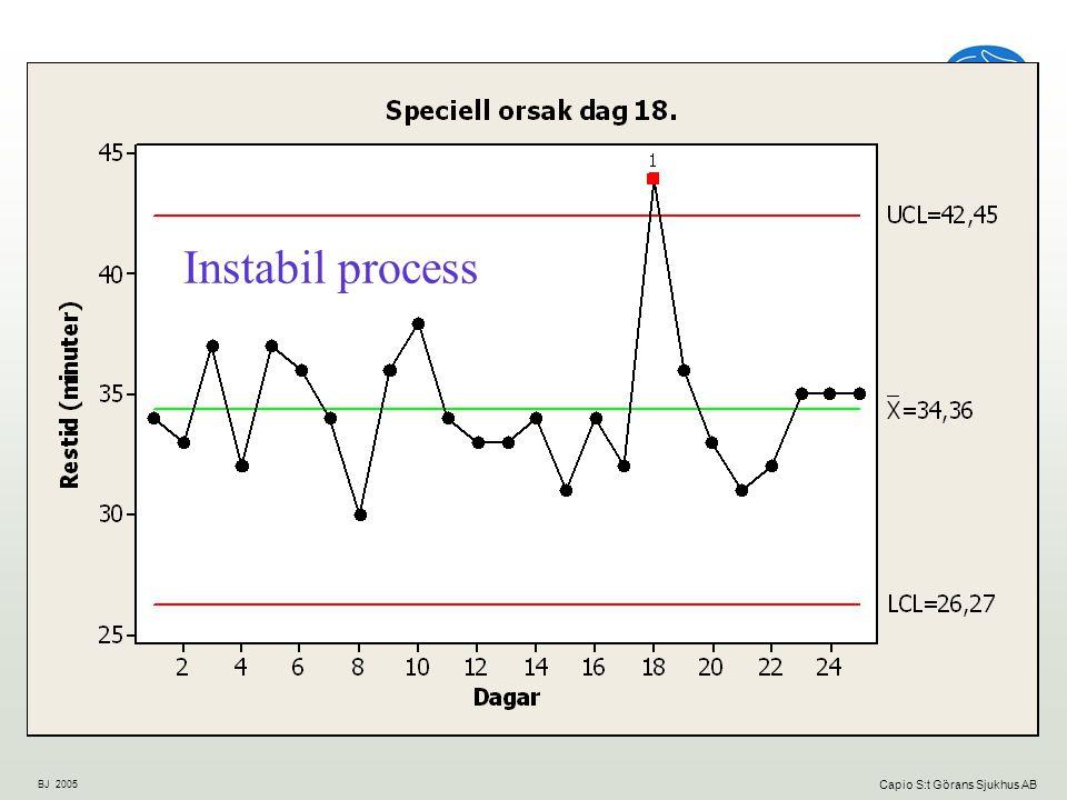 Instabil process
