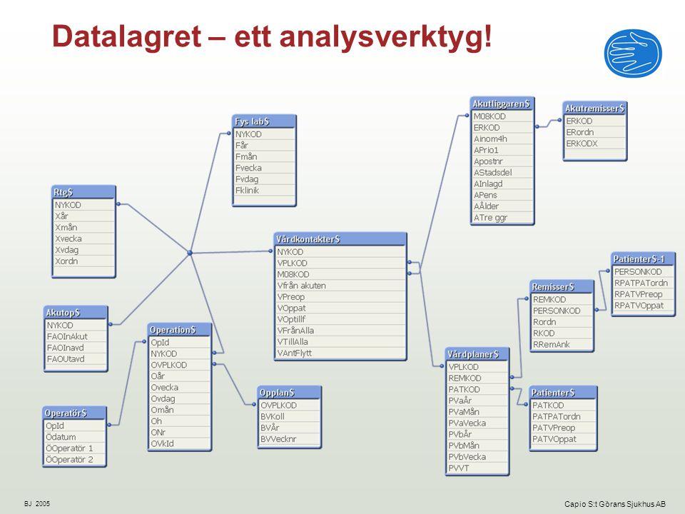 Datalagret – ett analysverktyg!