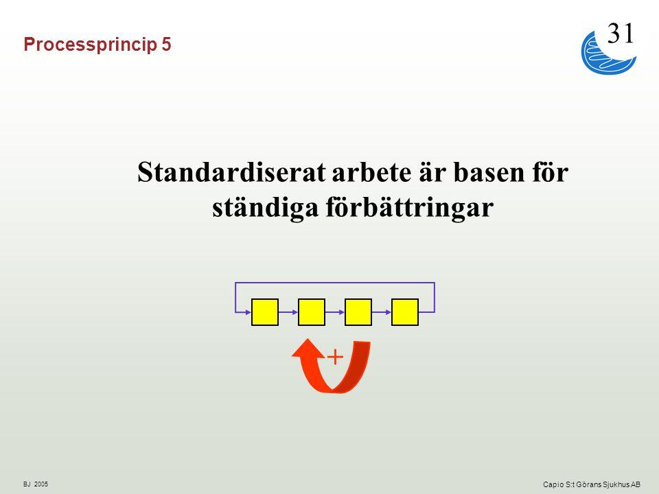 Standardiserat arbete är basen för ständiga förbättringar