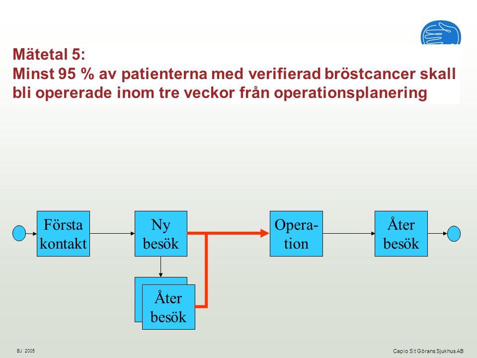 Mätetal 5: Minst 95 % av patienterna med verifierad bröstcancer skall bli opererade inom tre veckor från operationsplanering