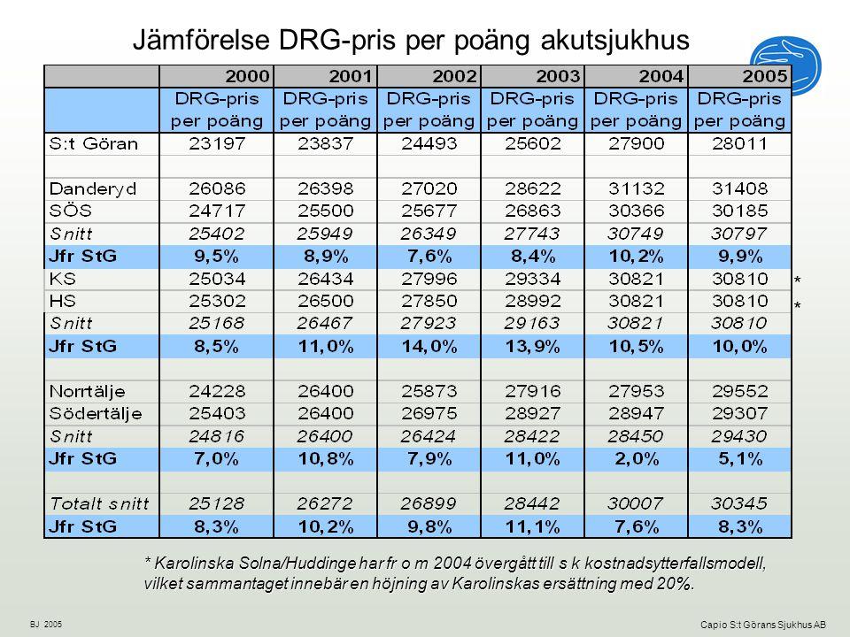 Jämförelse DRG-pris per poäng akutsjukhus