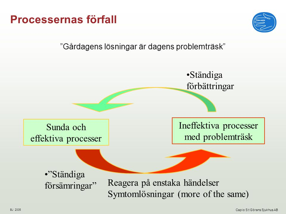 Processernas förfall Ständiga förbättringar Ineffektiva processer