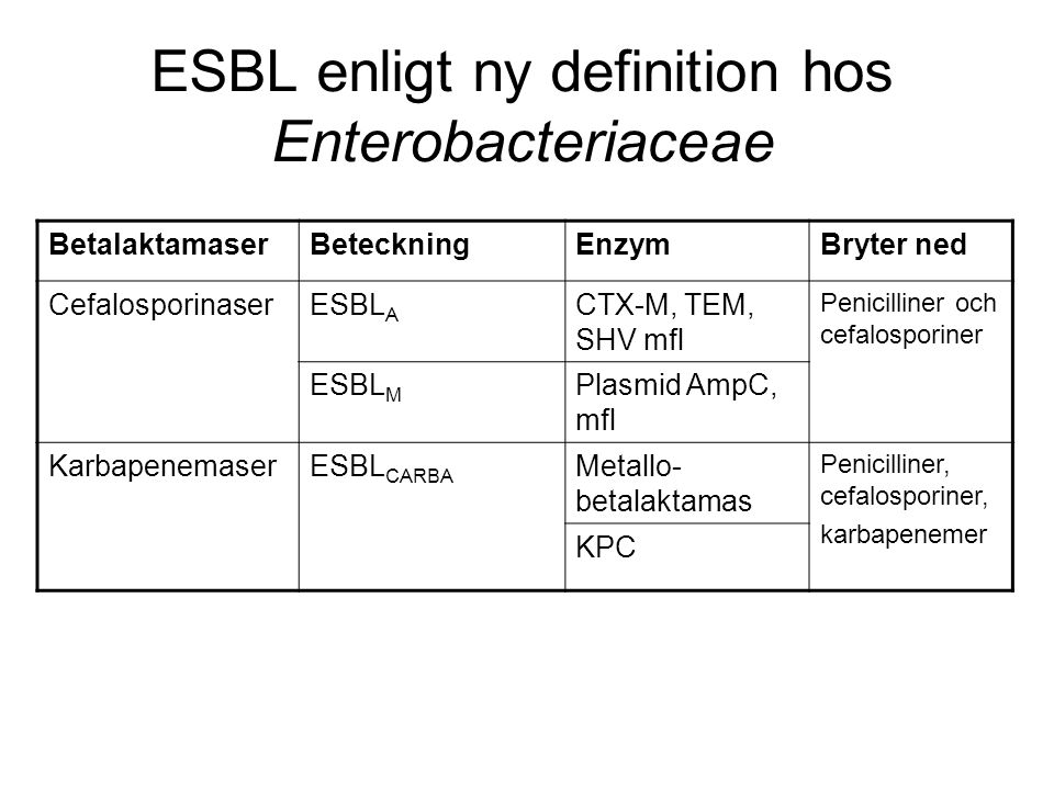 ESBL enligt ny definition hos Enterobacteriaceae