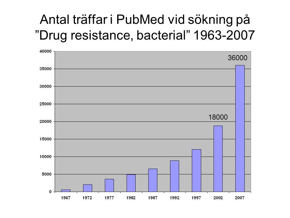 Antal träffar i PubMed vid sökning på Drug resistance, bacterial 1963-2007
