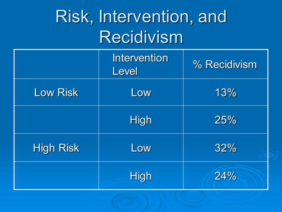 Risk, Intervention, and Recidivism