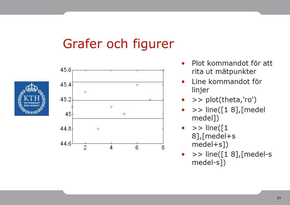 Grafer och figurer Plot kommandot för att rita ut mätpunkter