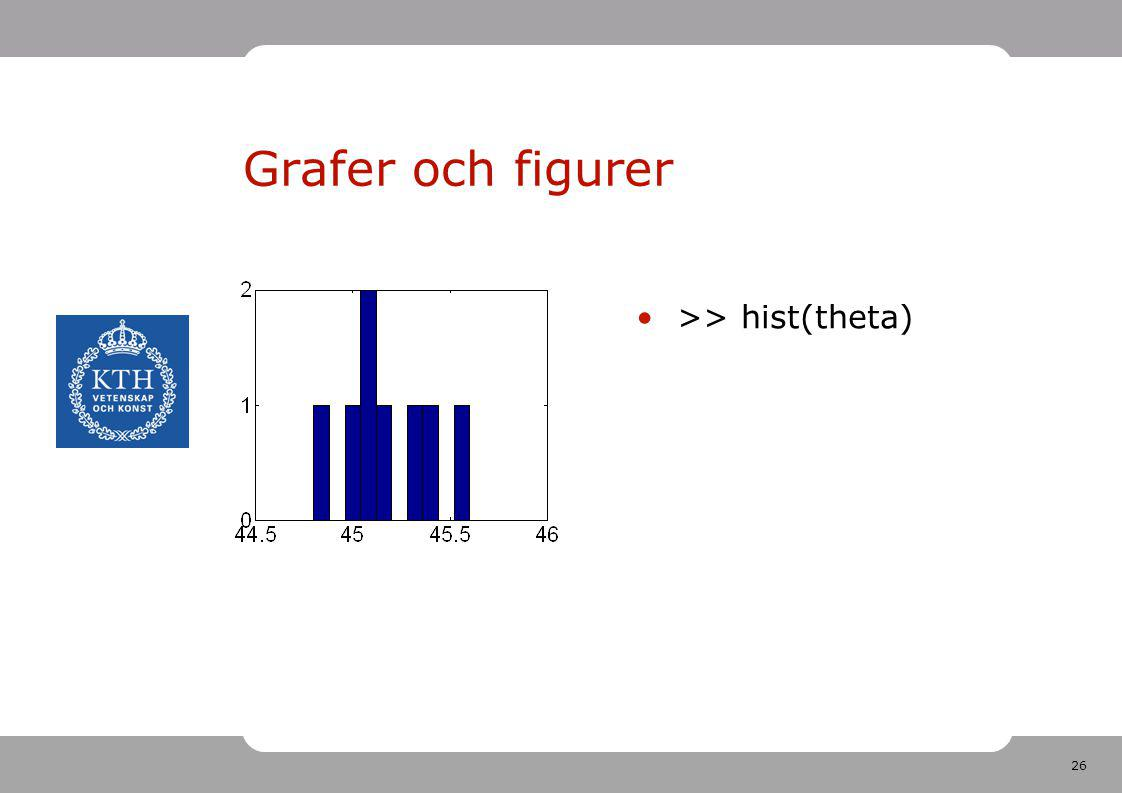 Grafer och figurer >> hist(theta)