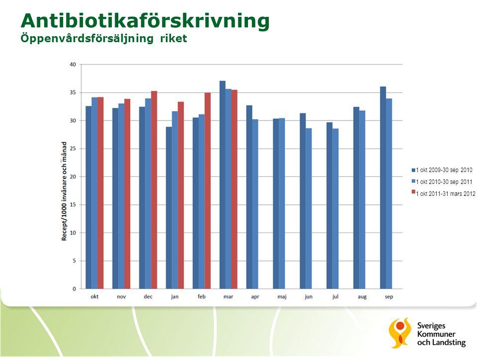 Antibiotikaförskrivning Öppenvårdsförsäljning riket