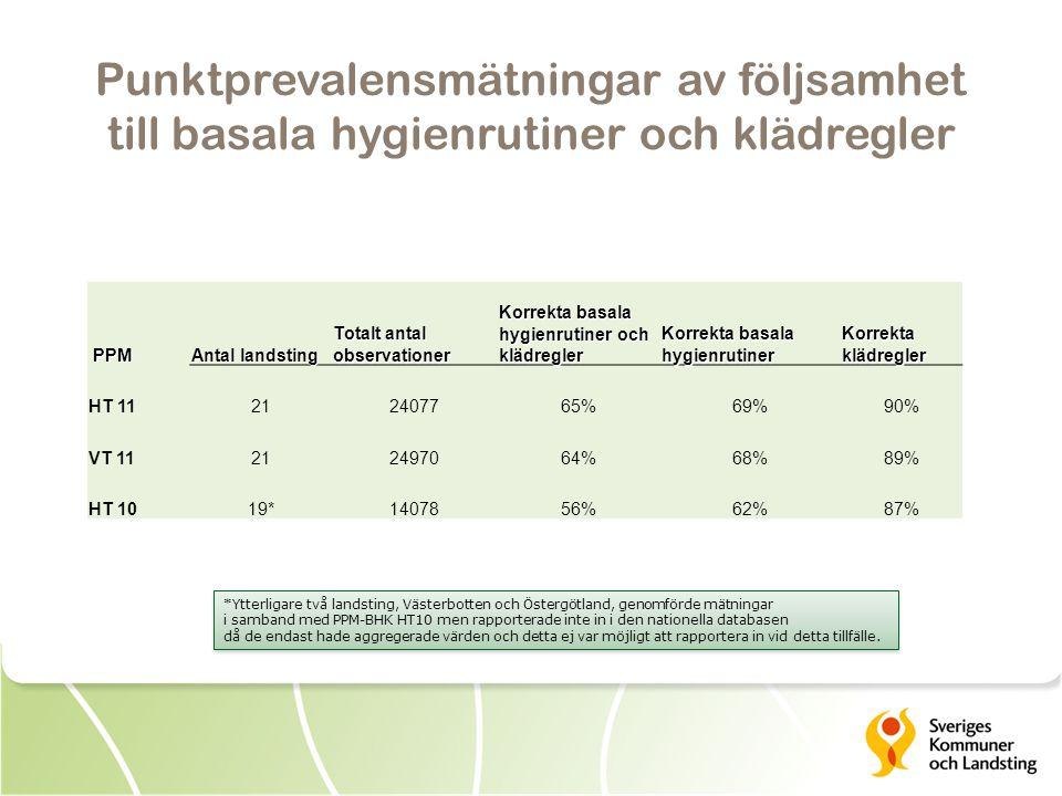 Punktprevalensmätningar av följsamhet till basala hygienrutiner och klädregler