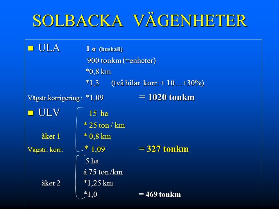 SOLBACKA VÄGENHETER ULA 1 st (hushåll) ULV 15 ha *0,8 km